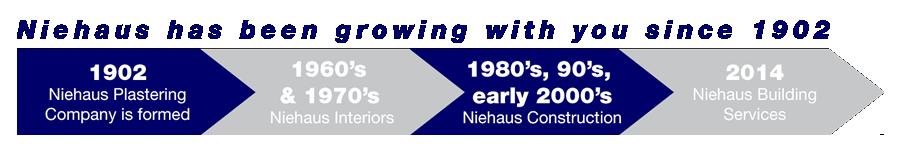 nbs-timeline